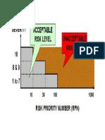 Setting of RPN Target