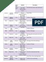 List of Greek and Roman Gods Final