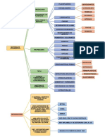 Mapa Conceptual Tema 22
