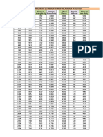 Equivalencias de Presion Atmosferica Segun Altitud