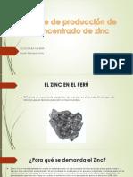 Índice de Producción d Concentrado de Zinc