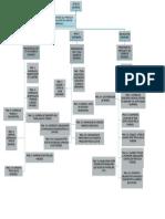 Mapa Conceptual de Derecho Mercantil2 -Rocio