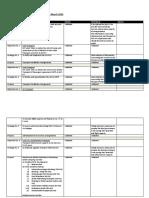 Doc No. 3 - Medan n Palembang Inputs - Working Groups