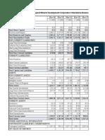 GMDC DATA