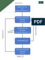 diagrama POTASIO
