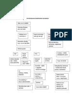 Patofisiologi Komplikasi ASCARIASIS