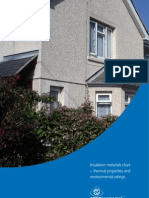 CE71 - Insulation Materials Chart