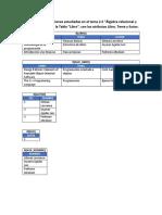u2a6 Bases de Datos