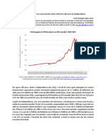 Brasil submergente vive o pior docênio (2011-2022) dos 200 anos da Independência