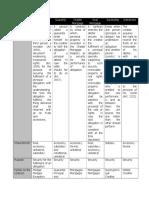 112284868-Table-of-Comparison-finals.doc