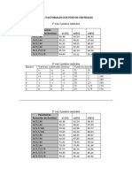 DOE Factorial (2)
