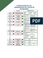 Clasificación de Las Herramientas Del Taller de Tecnología