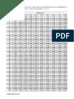 Tabela Distribuicao Qui-Quadrado
