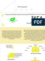 IKEA Infographic - By Ellie Shaw [Infographic]