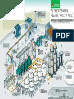 El-proceso-del-etanol-paso-a-paso.pdf