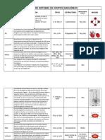 Tabla de Sistemas de Grupos Sanguíneos - Bds