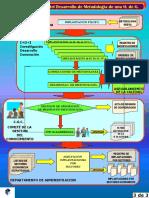 Diagrama 3 Procedimiento Zz