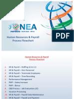 Payroll Process Flow Chart