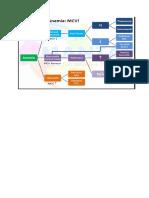 Tabel Hematologi
