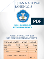 Hasil Ujian Nasional 2018 Upt 7