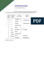 Klasifikasi Batuan Dalam Ilmu