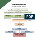 Organigrama Estructural y Funcional (1)