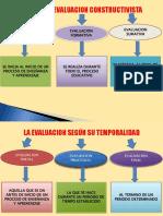 Presentacion Tipos de Evaluacion