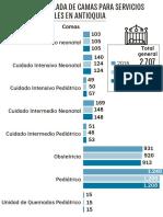 Camas Materno Infantiles en Antioquia