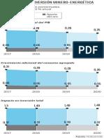 Impactos de la inversión minero energética