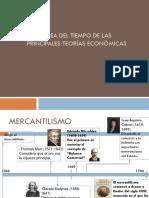 Línea Del Tiempo de Las Principales Teorías Económicas (2)