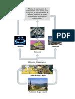 Diagrama de Flujo proceso del gas natural