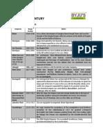 ++History BYJU Notes.pdf