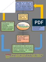 Mapa de Gestion Pedagogica