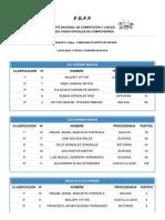 resultados_prensa_campeonato_6 Mayo - CAMPEONATO NORTE DE ESPAÑA