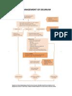 Management principles and Delirium.docx