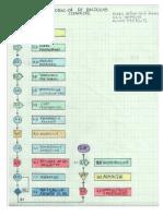 Diagrama Produccion de Baldosa..