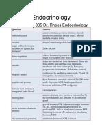 Rhees Endocrinology