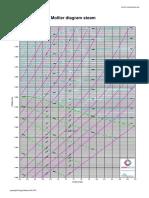 Mollier hs Diagram.pdf