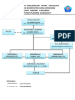 Struktur Organisasi Program Keahlian Tkj