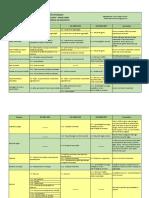 Comparação - Normas SGI.pdf