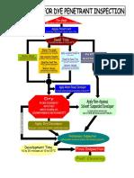 Penetrant Flow Chart BM