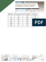 Limites IPVS para Oxignio conforme a altitude.pdf