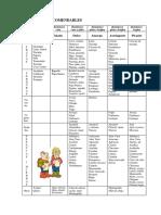 Alimentos recomendables ayurveda.pdf