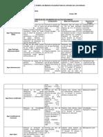 Cuadro Comparativo Medios Utlizados Para El Estudio de Los Hongos
