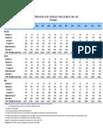 2 Distrib Sexo Nivel de Empleo2004-2016