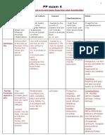 PP exam 4.docx