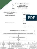 Tipos de Pensamiento PDF