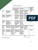 Rubric Feasibility Study