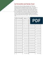 Iq Percentile and Rarity Chart