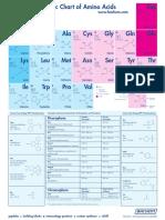 Tabla Periódica Aminoácidos